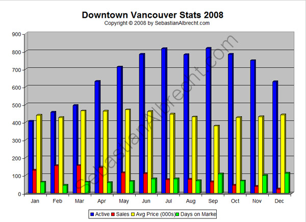 Downtown Vancouver Real Estate Sales Statistics 2008