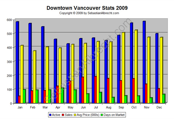 Downtown Vancouver Real Estate Sales Statistics 2009