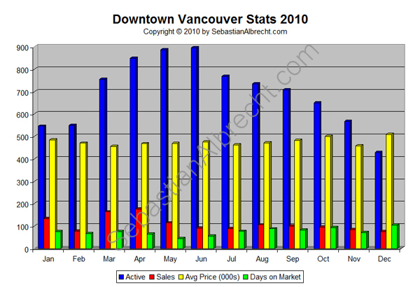 Downtown Vancouver Real Estate Sales Statistics 2010