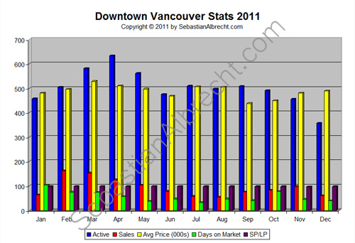 Downtown Vancouver Real Estate Sales Statistics 2011