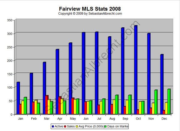 Fairview Vancouver MLS Real Estate Sales Statistics 2008
