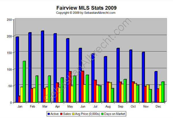 Fairview Vancouver MLS Real Estate Sales Statistics 2009