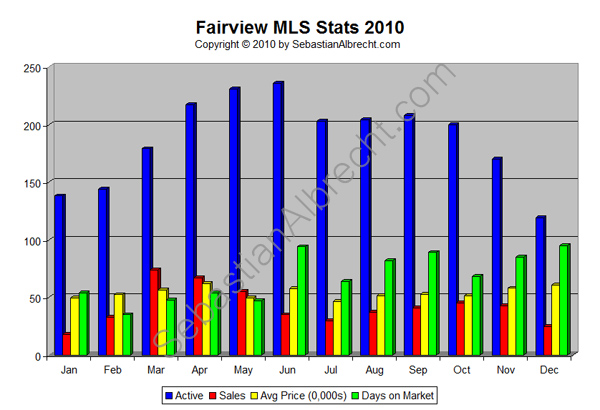 Fairview Vancouver MLS Real Estate Sales Statistics 2010