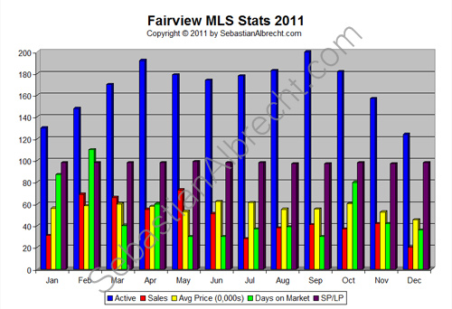 Fairview Vancouver MLS Real Estate Sales Statistics 2011