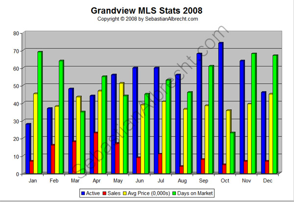 Grandview (Commercial Drive) Vancouver MLS Real Estate Sales Statistics 2008