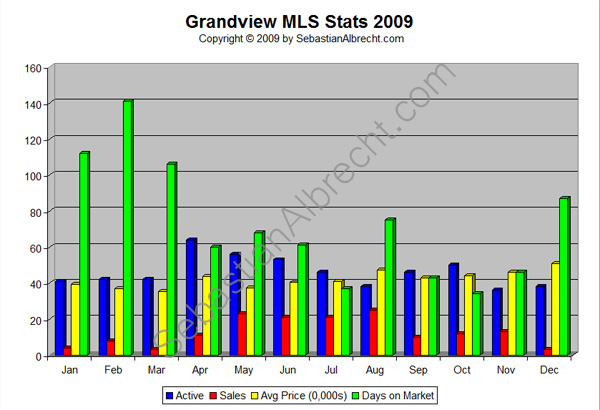 Grandview (Commercial Drive) Vancouver MLS Real Estate Sales Statistics 2009
