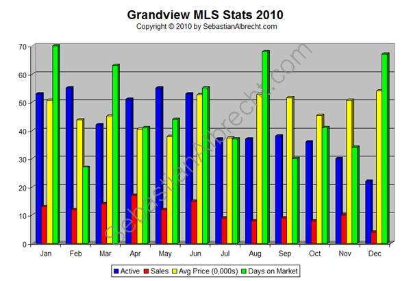 Grandview (Commercial Drive) Vancouver MLS Real Estate Sales Statistics 2010