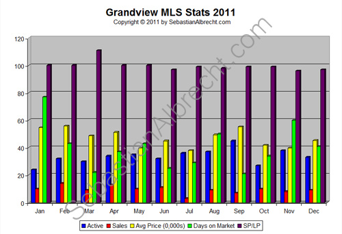 Grandview (Commercial Drive) Vancouver MLS Real Estate Sales Statistics 2011