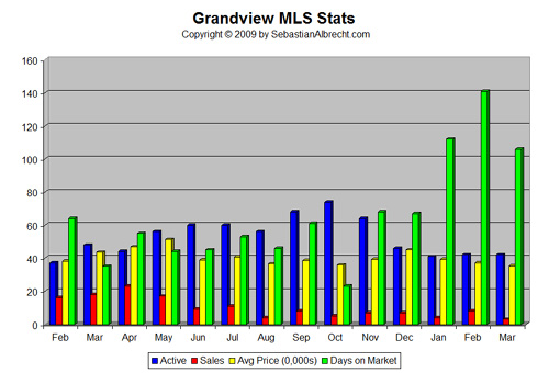 Grandview Vancouver MLS Real Estate Statistics - March 2009