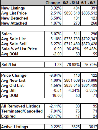 Weekly Vancouver MLS Real Estate Stats - June 8th - 14th 2009