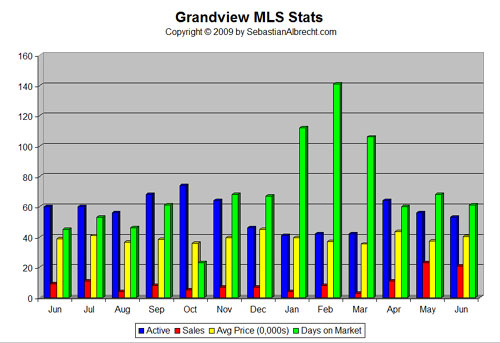 Grandview MLS Real Estate Statistics - June 2009