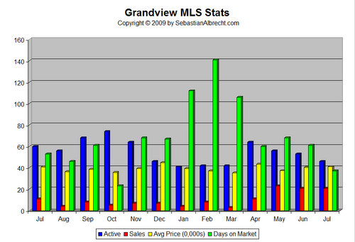 Grandview MLS Real Estate Statistics - July 2009